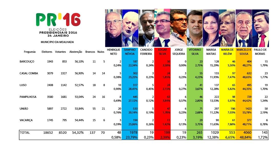 presidenciaIS2016mealhada